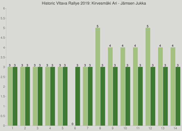 Historic Vltava Rallye 2019: Kirvesmäki Ari - Jämsen Jukka