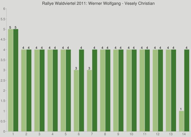 Rallye Waldviertel 2011: Werner Wolfgang - Vesely Christian