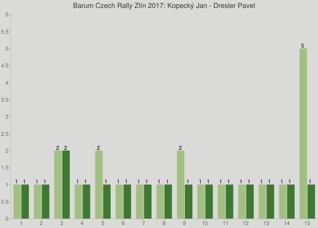 Barum Czech Rally Zlín 2017: Kopecký Jan - Dresler Pavel