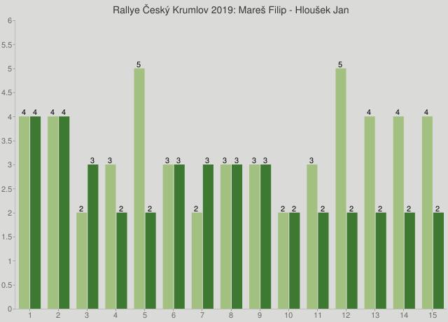 Rallye Český Krumlov 2019: Mareš Filip - Hloušek Jan