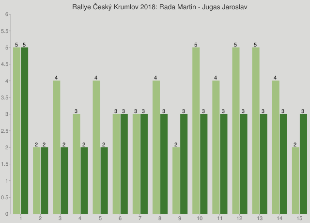 Rallye Český Krumlov 2018: Rada Martin - Jugas Jaroslav