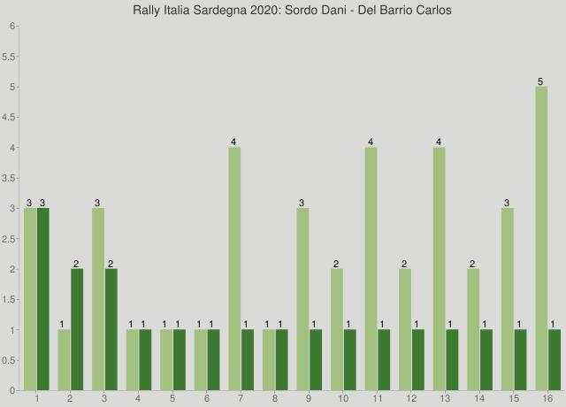 Rally Italia Sardegna 2020: Sordo Dani - Del Barrio Carlos