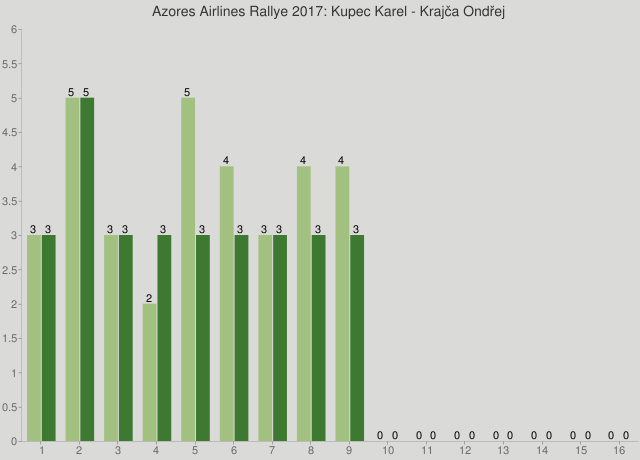 Azores Airlines Rallye 2017: Kupec Karel - Krajča Ondřej
