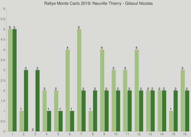 Rallye Monte Carlo 2019: Neuville Thierry - Gilsoul Nicolas