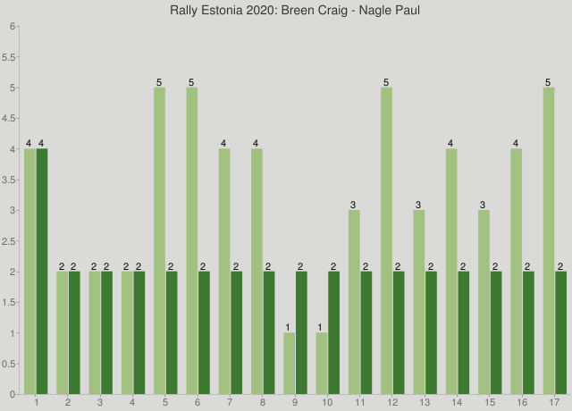 Rally Estonia 2020: Breen Craig - Nagle Paul