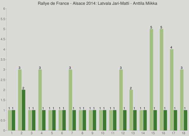 Rallye de France - Alsace 2014: Latvala Jari-Matti - Anttila Miikka