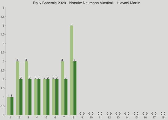 Rally Bohemia 2020 - historic: Neumann Vlastimil - Hlavatý Martin