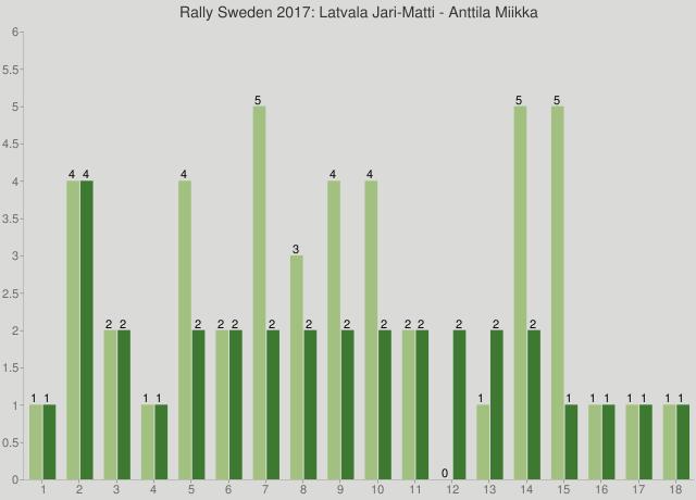 Rally Sweden 2017: Latvala Jari-Matti - Anttila Miikka