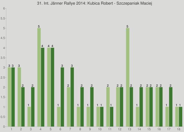31. Int. Jänner Rallye 2014: Kubica Robert - Szczepaniak Maciej