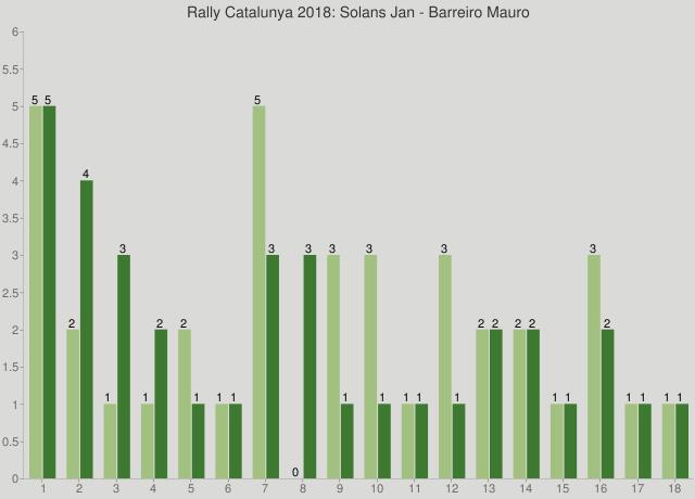 Rally Catalunya 2018: Solans Jan - Barreiro Mauro