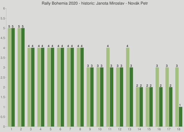Rally Bohemia 2020 - historic: Janota Miroslav - Novák Petr