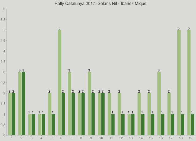 Rally Catalunya 2017: Solans Nil - Ibañez Miquel