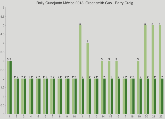 Rally Gunajuato México 2018: Greensmith Gus - Parry Craig