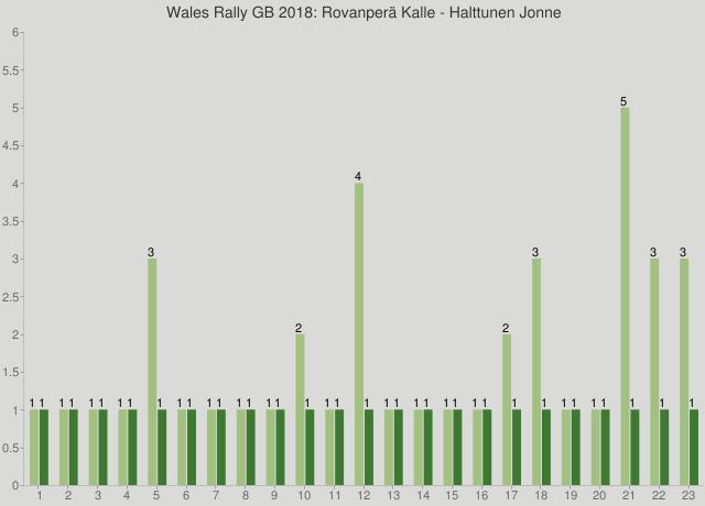 Wales Rally GB 2018: Rovanperä Kalle - Halttunen Jonne
