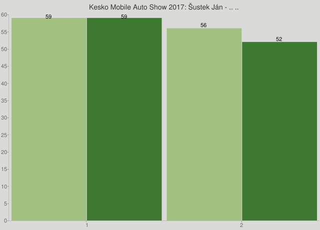 Kesko Mobile Auto Show 2017: Šustek Ján - .. ..