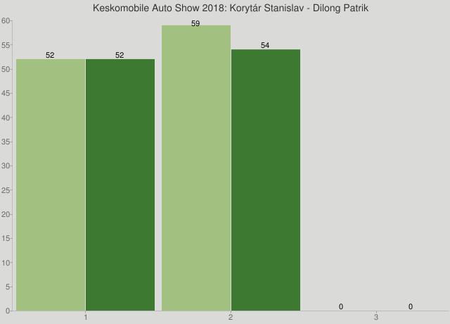 Keskomobile Auto Show 2018: Korytár Stanislav - Dilong Patrik