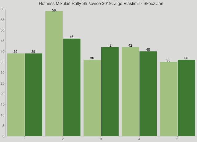 Hothess Mikuláš Rally Slušovice 2019: Zigo Vlastimil - Skocz Jan
