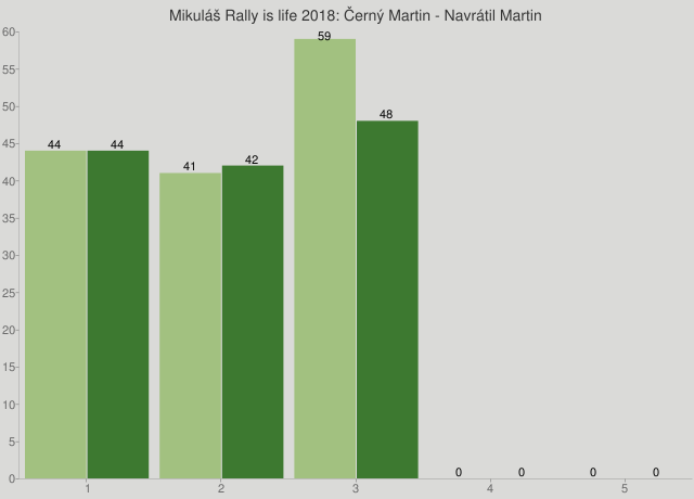 Mikuláš Rally is life 2018: Černý Martin - Navrátil Martin