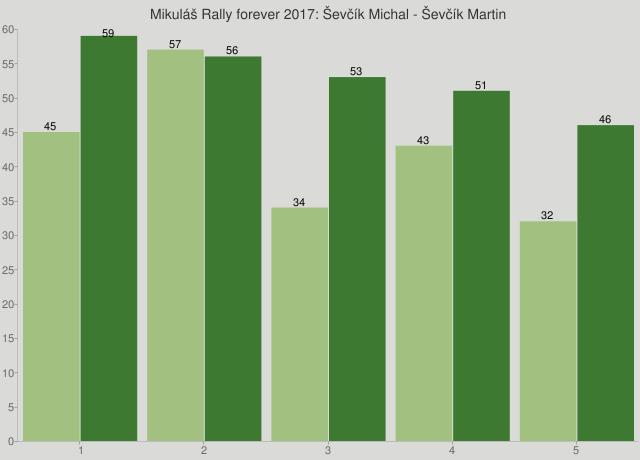 Mikuláš Rally forever 2017: Ševčík Michal - Ševčík Martin