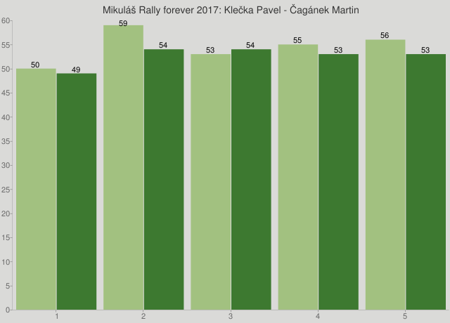 Mikuláš Rally forever 2017: Klečka Pavel - Čagánek Martin