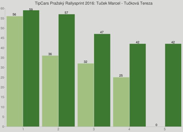 TipCars Pražský Rallysprint 2016: Tuček Marcel - Tučková Tereza