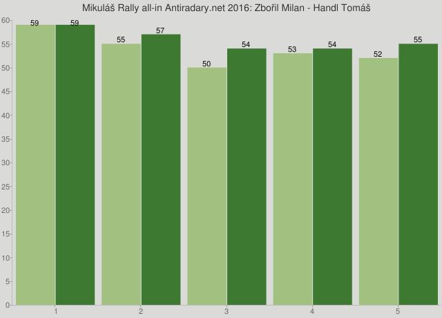 Mikuláš Rally all-in Antiradary.net 2016: Zbořil Milan - Handl Tomáš