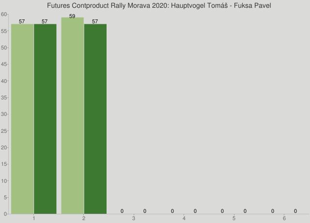 Futures Contproduct Rally Morava 2020: Hauptvogel Tomáš - Fuksa Pavel
