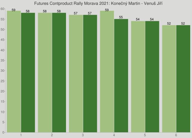 Futures Contproduct Rally Morava 2021: Konečný Martin - Venuš Jiří