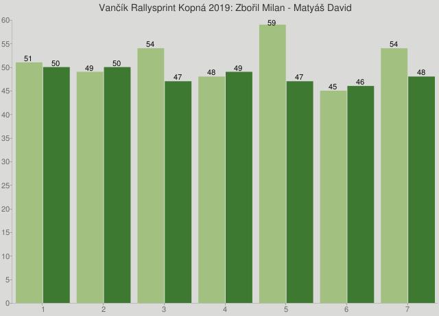 Vančík Rallysprint Kopná 2019: Zbořil Milan - Matyáš David