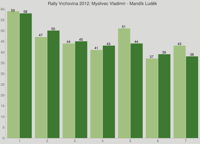 Rally Vrchovina 2012: Myslivec Vladimír - Mandík Luděk