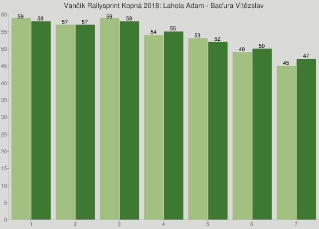 Vančík Rallysprint Kopná 2018: Lahola Adam - Baďura Vítězslav