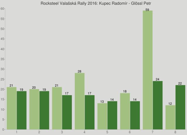 Rocksteel Valašská Rally 2016: Kupec Radomír - Glössl Petr