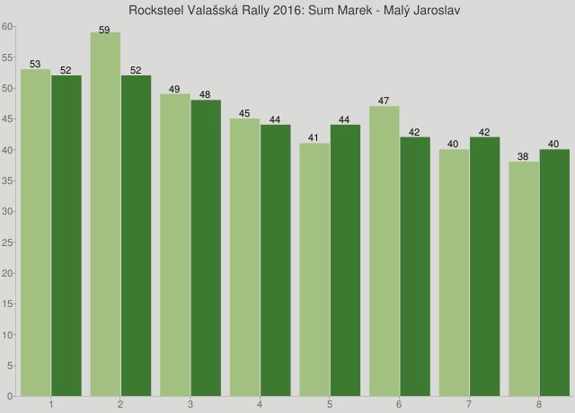 Rocksteel Valašská Rally 2016: Sum Marek - Malý Jaroslav
