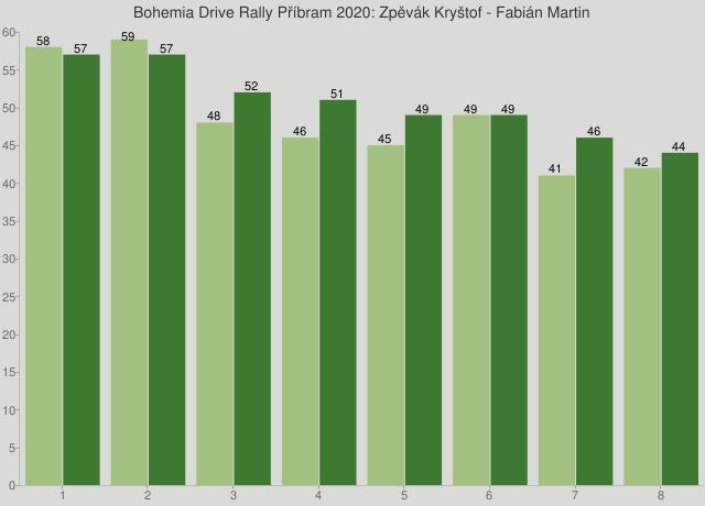 Bohemia Drive Rally Příbram 2020: Zpěvák Kryštof - Fabián Martin