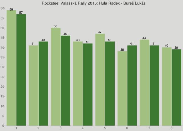 Rocksteel Valašská Rally 2016: Hůla Radek - Bureš Lukáš
