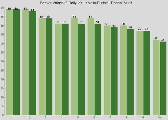 Bonver Valašská Rally 2011: Valla Rudolf - Dohnal Miloš