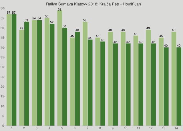 Rallye Šumava Klatovy 2018: Krajča Petr - Houšť Jan