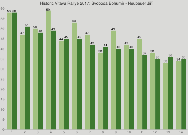 Historic Vltava Rallye 2017: Svoboda Bohumír - Neubauer Jiří