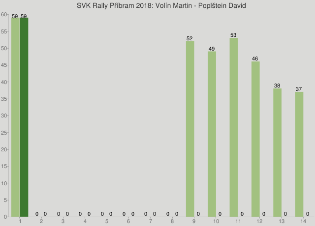 SVK Rally Příbram 2018: Volín Martin - Poplštein David