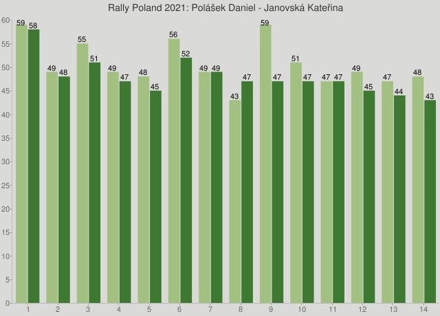 Rally Poland 2021: Polášek Daniel - Janovská Kateřina