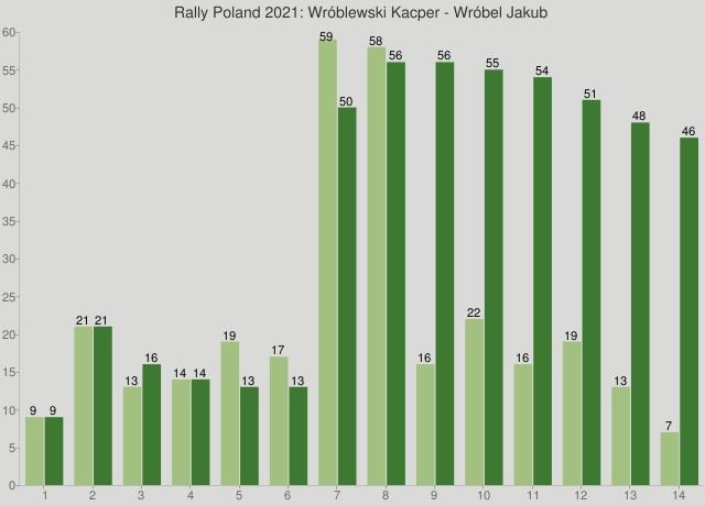 Rally Poland 2021: Wróblewski Kacper - Wróbel Jakub