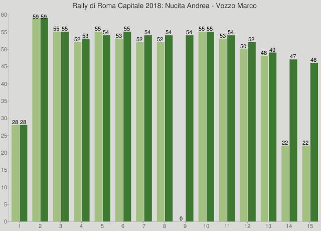 Rally di Roma Capitale 2018: Nucita Andrea - Vozzo Marco