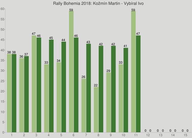 Rally Bohemia 2018: Kožmín Martin - Vybíral Ivo