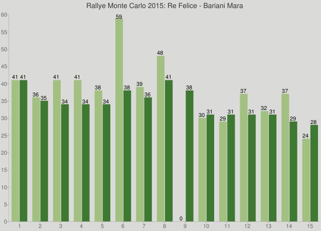 Rallye Monte Carlo 2015: Re Felice - Bariani Mara