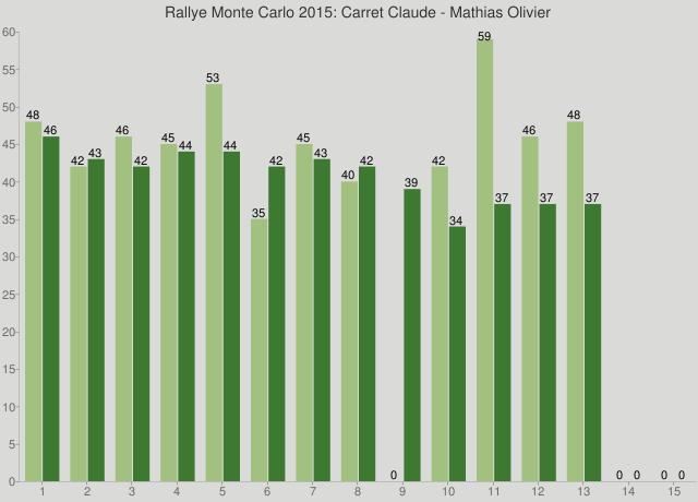 Rallye Monte Carlo 2015: Carret Claude - Mathias Olivier