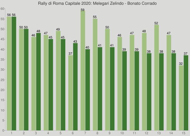 Rally di Roma Capitale 2020: Melegari Zelindo - Bonato Corrado
