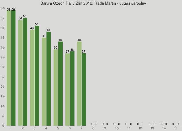 Barum Czech Rally Zlín 2018: Rada Martin - Jugas Jaroslav