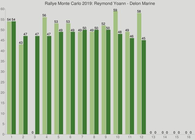 Rallye Monte Carlo 2019: Reymond Yoann - Delon Marine