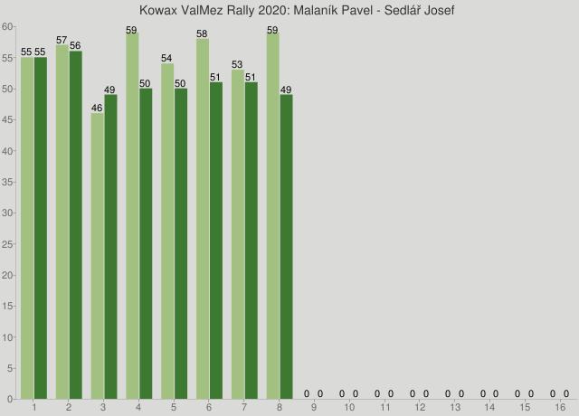 Kowax ValMez Rally 2020: Malaník Pavel - Sedlář Josef