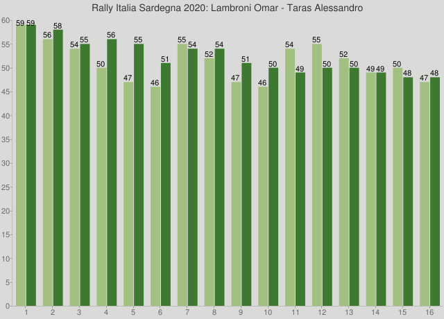 Rally Italia Sardegna 2020: Lambroni Omar - Taras Alessandro